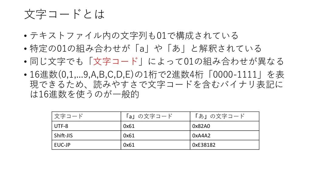 ⽂字コードとは • テキストファイル内の⽂字列も01で構成されている • 特定の01の組み合わ...