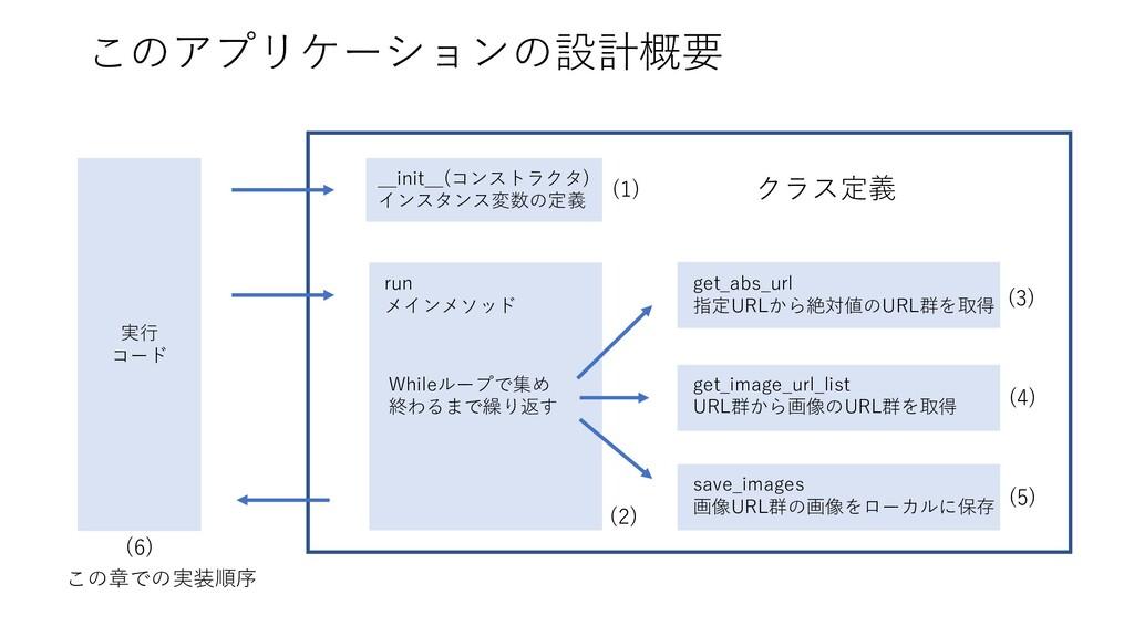 このアプリケーションの設計概要 __init__(コンストラクタ) インスタンス変数の定義 r...