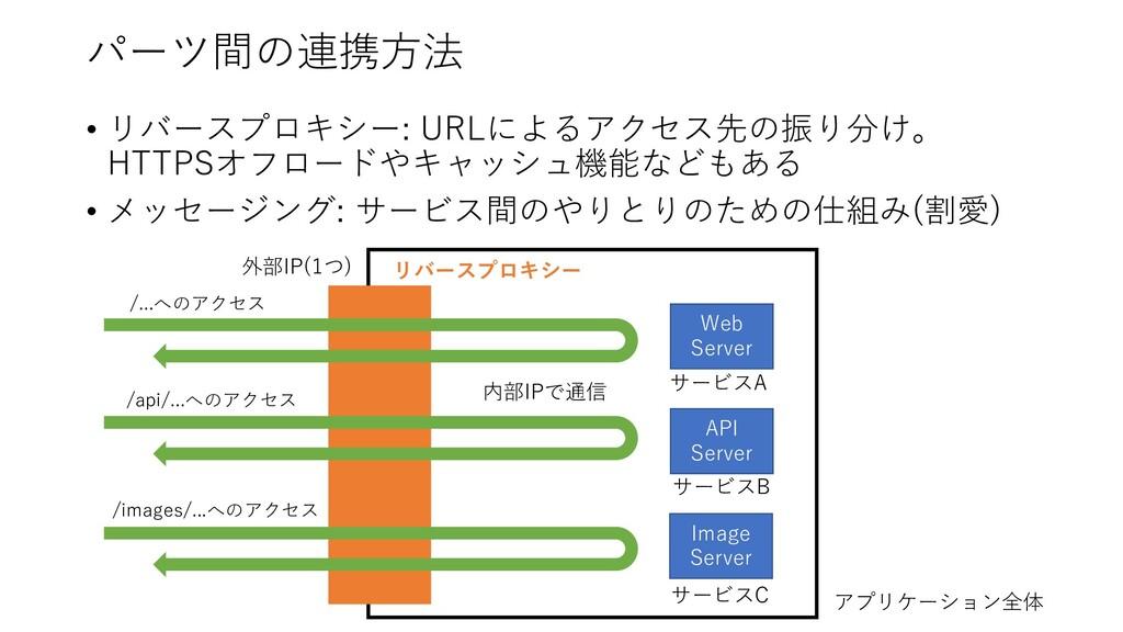 パーツ間の連携⽅法 • リバースプロキシー: URLによるアクセス先の振り分け。 HTTPSオ...