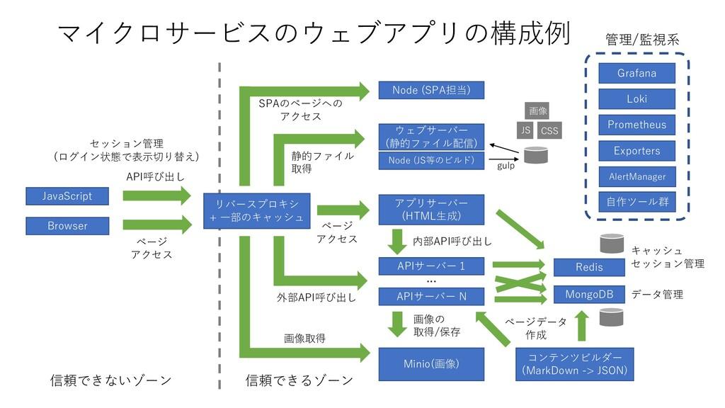 マイクロサービスのウェブアプリの構成例 Node (SPA担当) ウェブサーバー (静的ファイ...