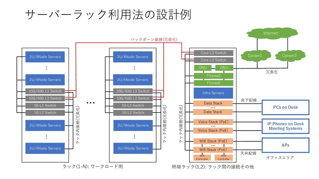 サーバーラック利⽤法の設計例 ... 1G L2 Switch 1G L2 Switch 2U...