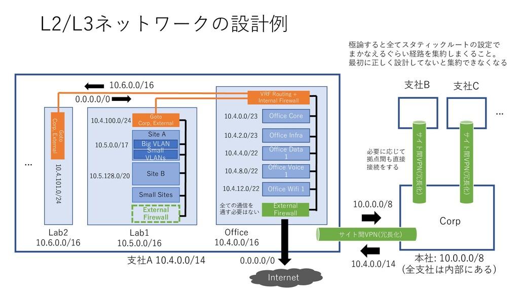 L2/L3ネットワークの設計例 Goto Corp, External Office 10.4...