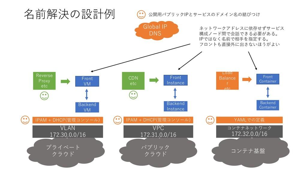 名前解決の設計例 プライベート クラウド パブリック クラウド コンテナ基盤 VLAN 172...