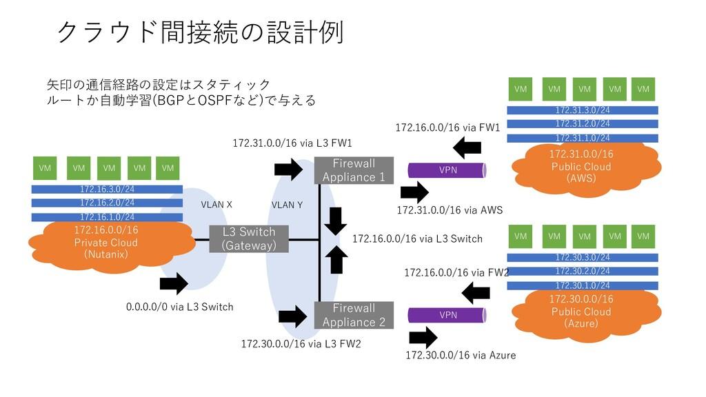 クラウド間接続の設計例 172.31.0.0/16 Public Cloud (AWS) 17...