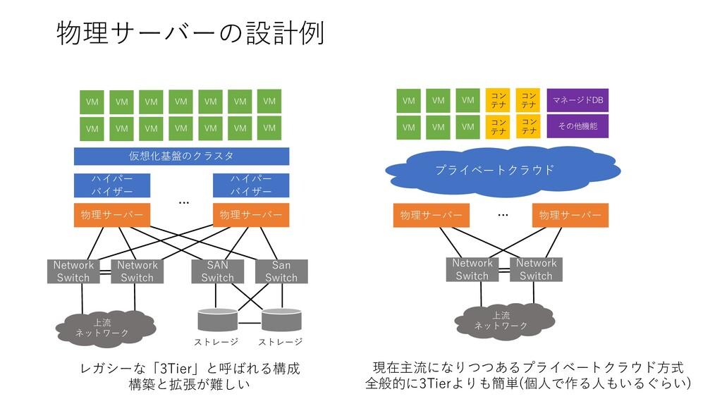 物理サーバーの設計例 ハイパー バイザー ハイパー バイザー 仮想化基盤のクラスタ 物理サーバ...