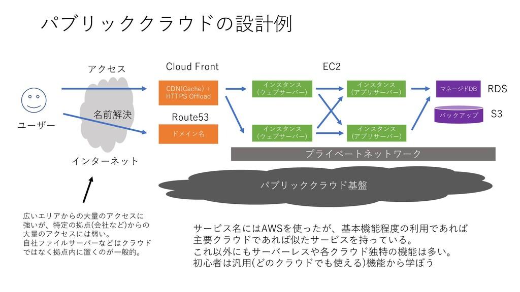 パブリッククラウドの設計例 パブリッククラウド基盤 インスタンス (ウェブサーバー) マネージ...