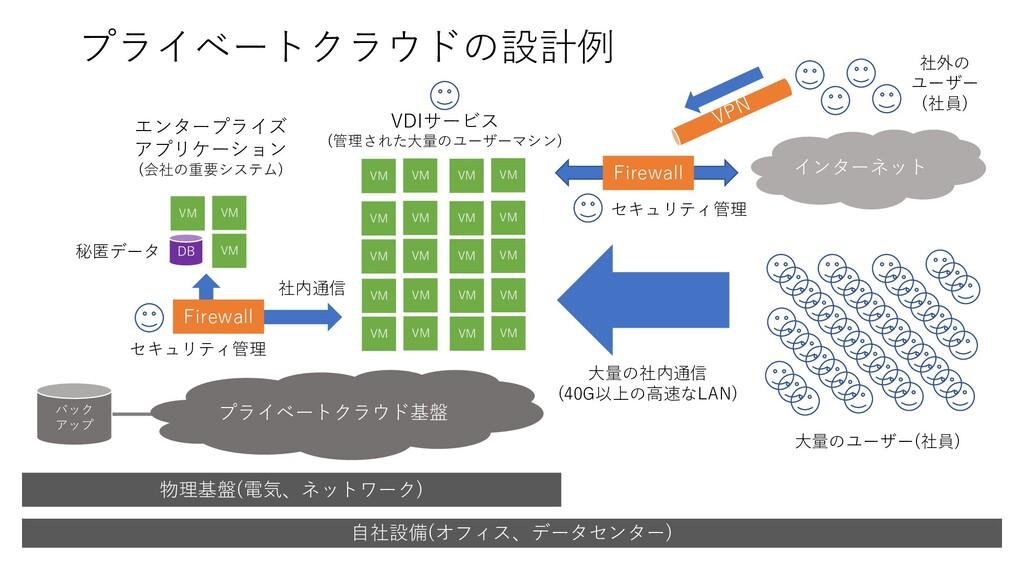 プライベートクラウドの設計例 物理基盤(電気、ネットワーク) VM VM VM VM VM V...