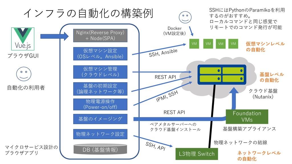 インフラの⾃動化の構築例 VM VM VM VM 基盤構築アプライアンス クラウド基盤 (Nu...