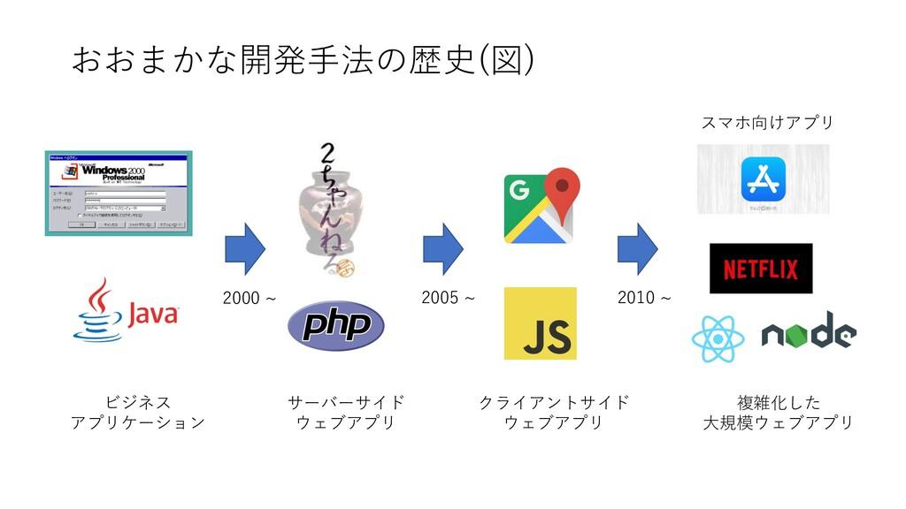 おおまかな開発⼿法の歴史(図) ビジネス アプリケーション サーバーサイド ウェブアプリ クラ...