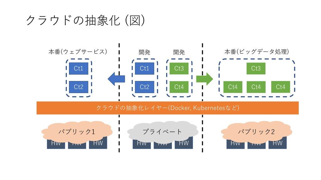 クラウドの抽象化 (図) HW HW HW HW HW HW パブリック1 プライベート HW...