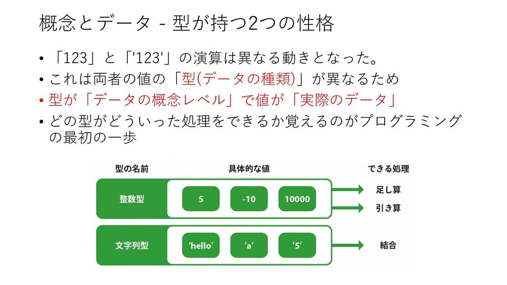 概念とデータ - 型が持つ2つの性格 • 「123」と「'123'」の演算は異なる動きとなった...