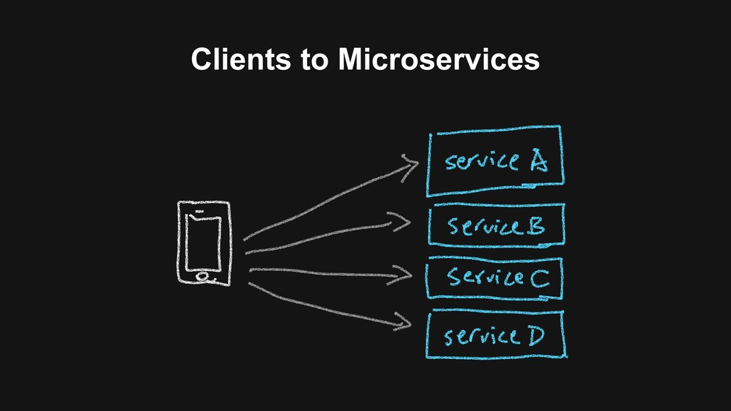 Clients to Microservices