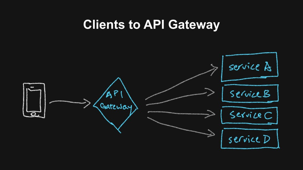 Clients to API Gateway