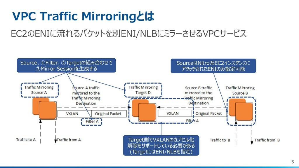 5 VPC Traffic Mirroringとは Source、①Filter、②Targe...