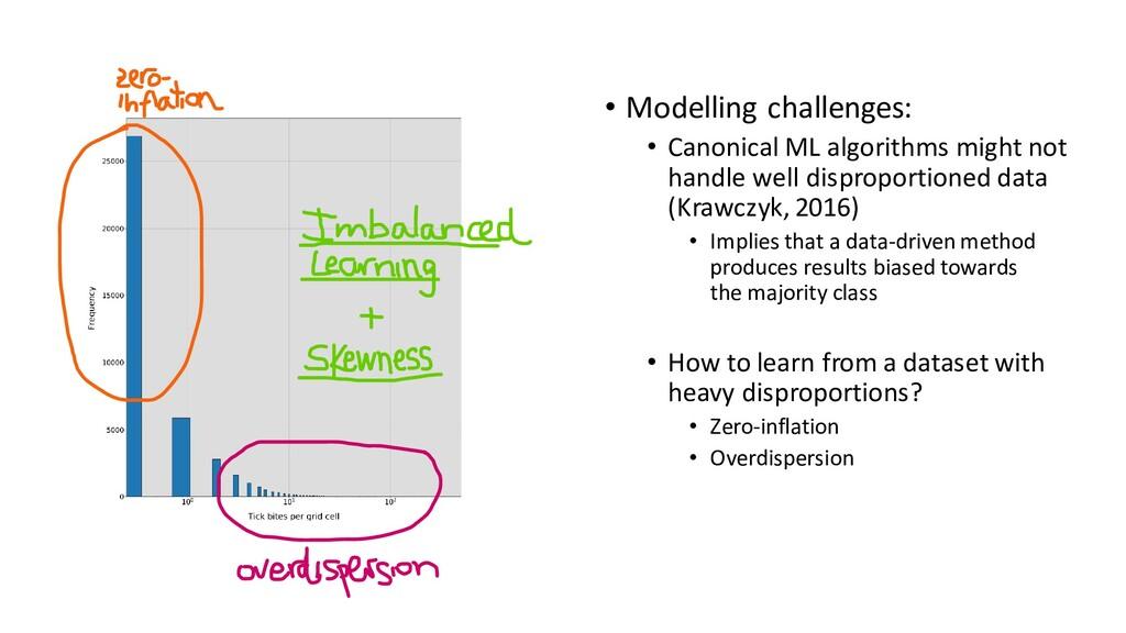 Tick bite risk • Modelling challenges: • Canoni...