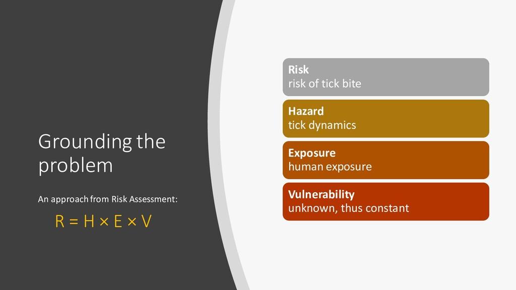 Grounding the problem Risk risk of tick bite Ha...