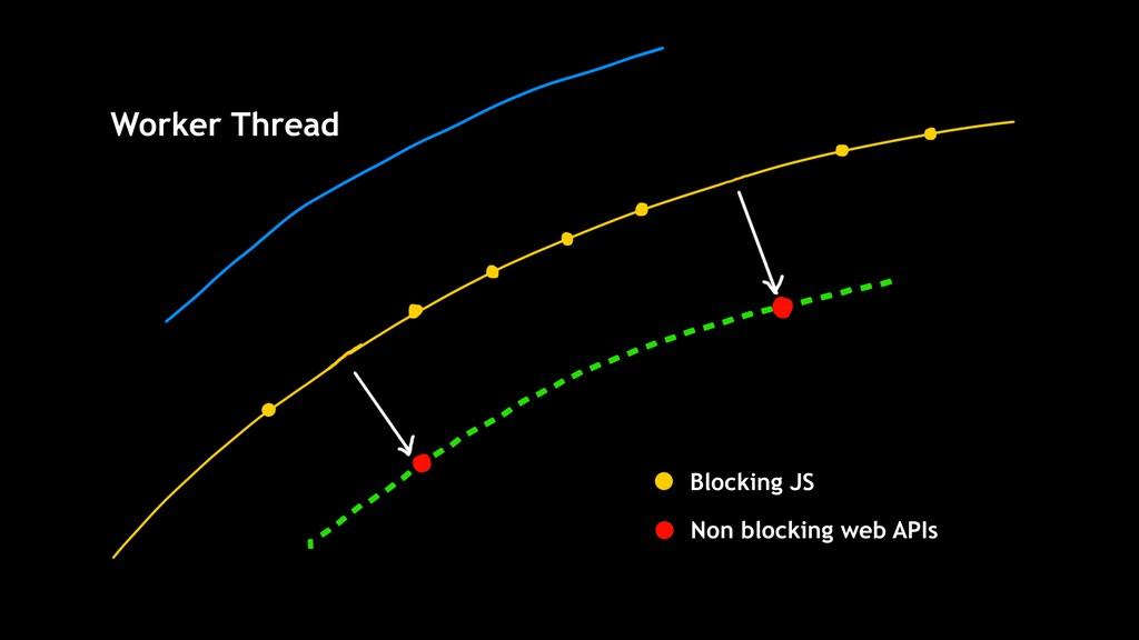 Non blocking web APIs Blocking JS Worker Thread
