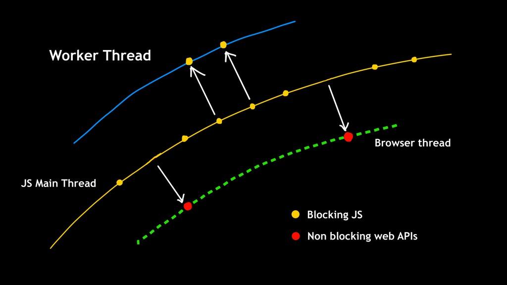 Non blocking web APIs Blocking JS Worker Thread...