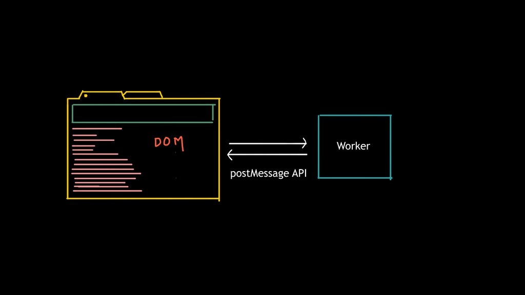 postMessage API