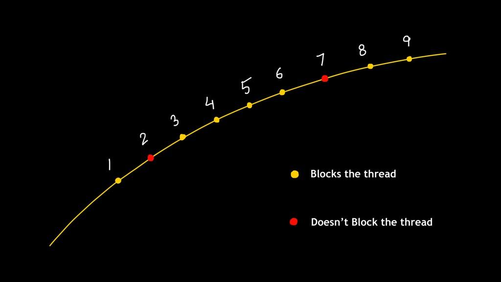 Doesn't Block the thread Blocks the thread
