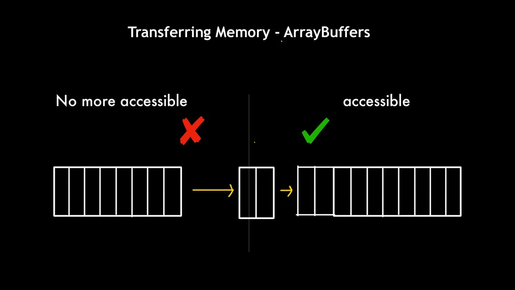 Transferring Memory - ArrayBuffers No more acce...