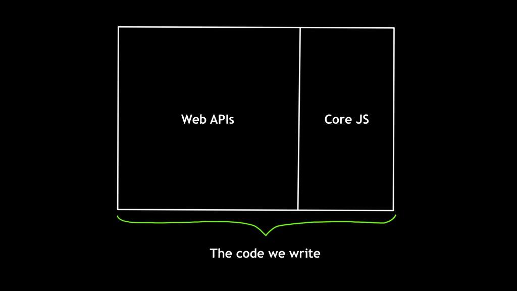 The code we write Web APIs Core JS