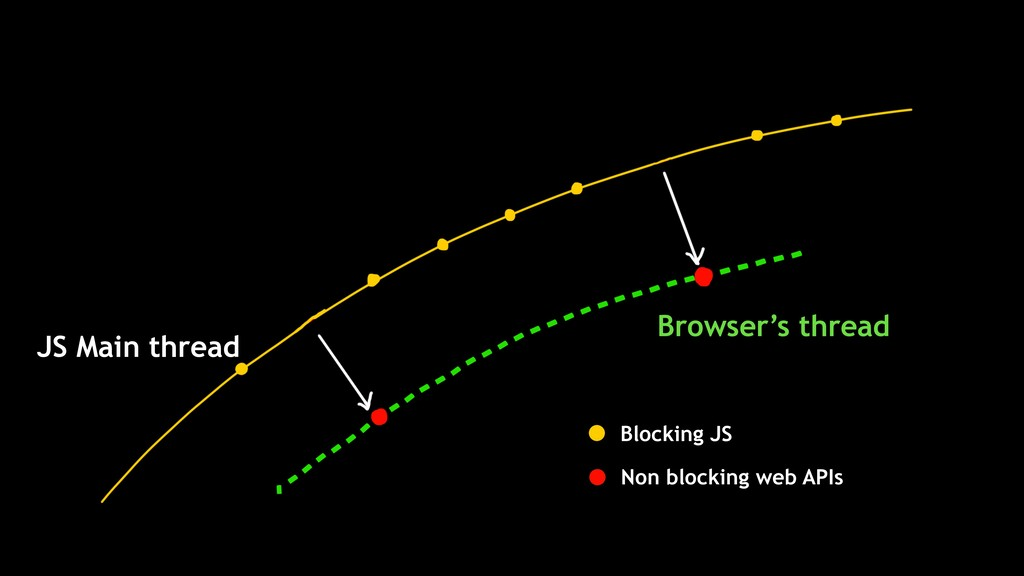 Browser's thread JS Main thread Non blocking we...