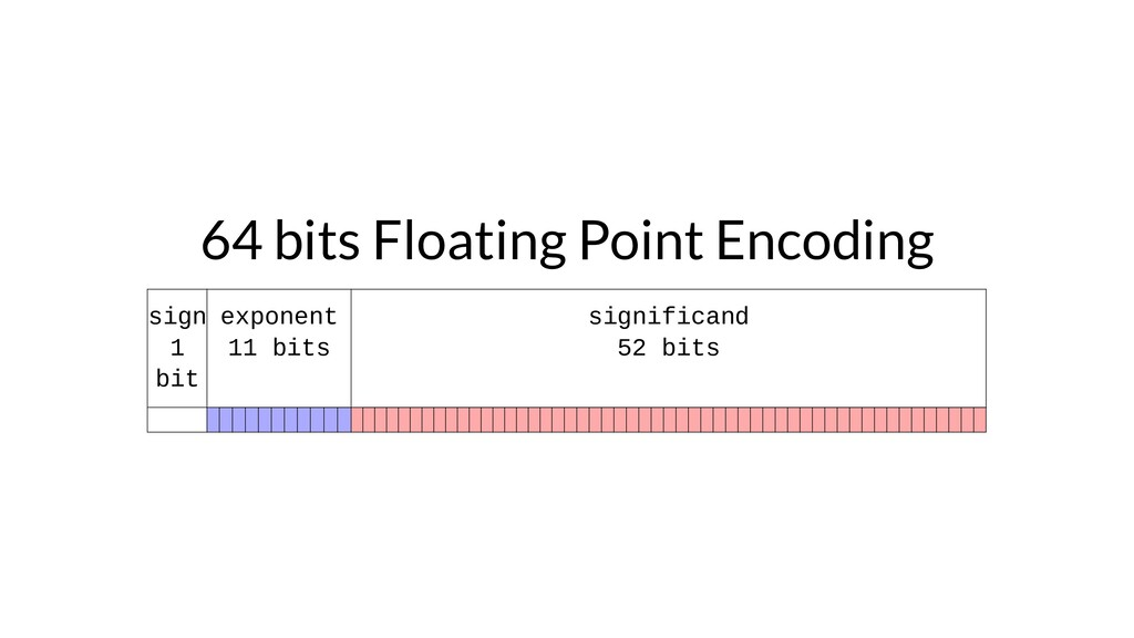 64 bits Floating Point Encoding sign 1 bit expo...
