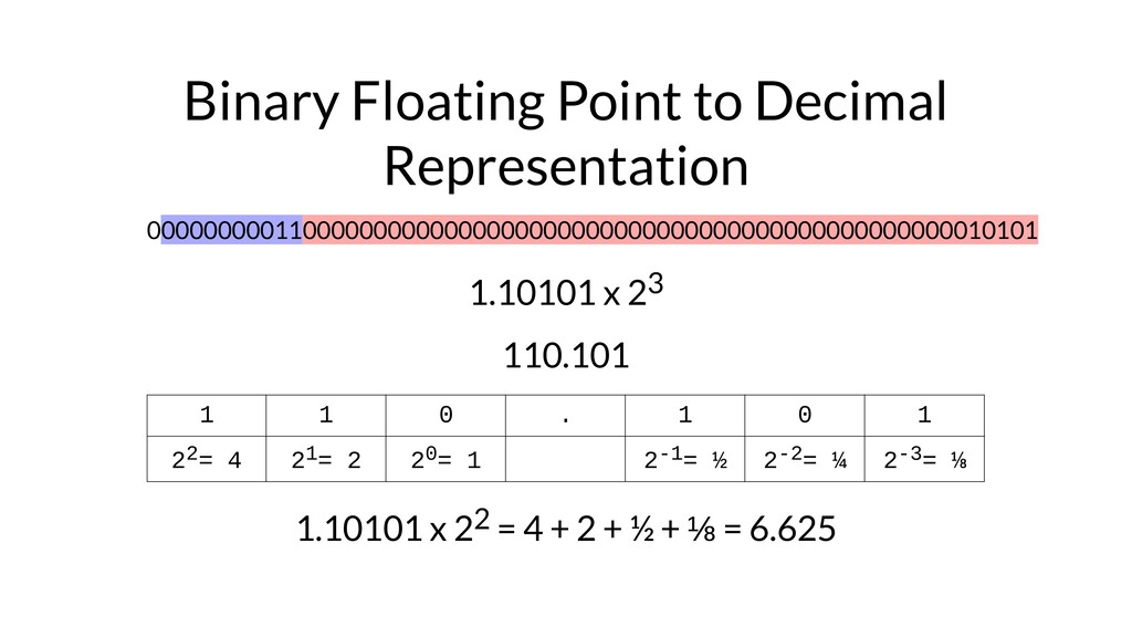 Binary Floating Point to Decimal Representation...