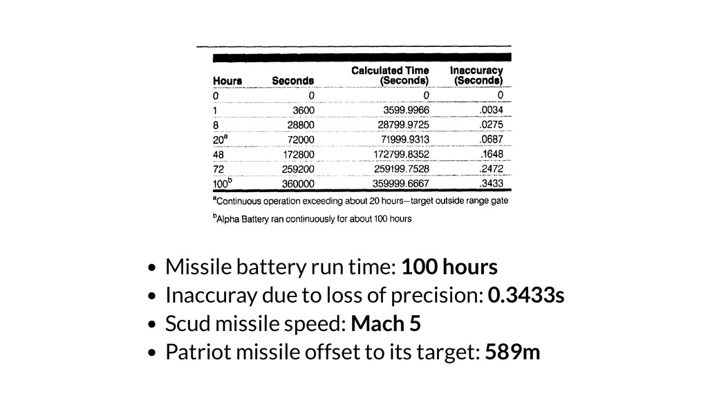 Missile battery run time: 100 hours Inaccuray d...