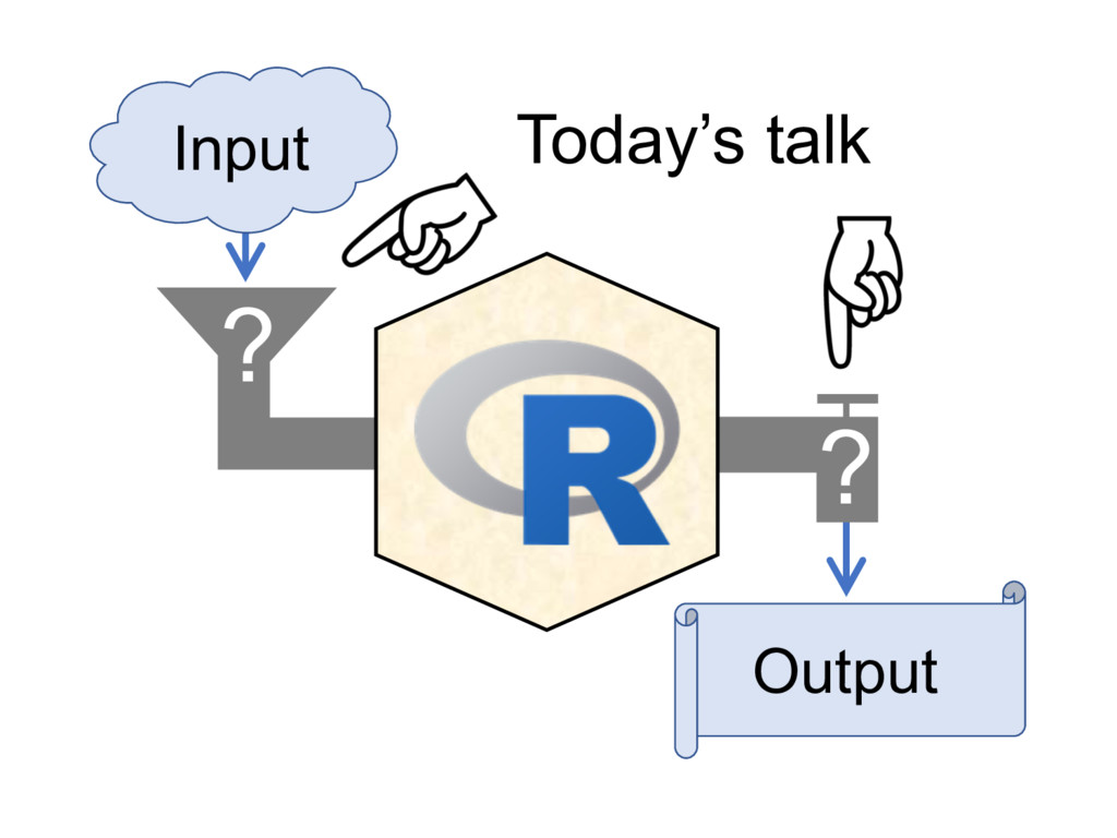 Input Output Today's talk ? ?