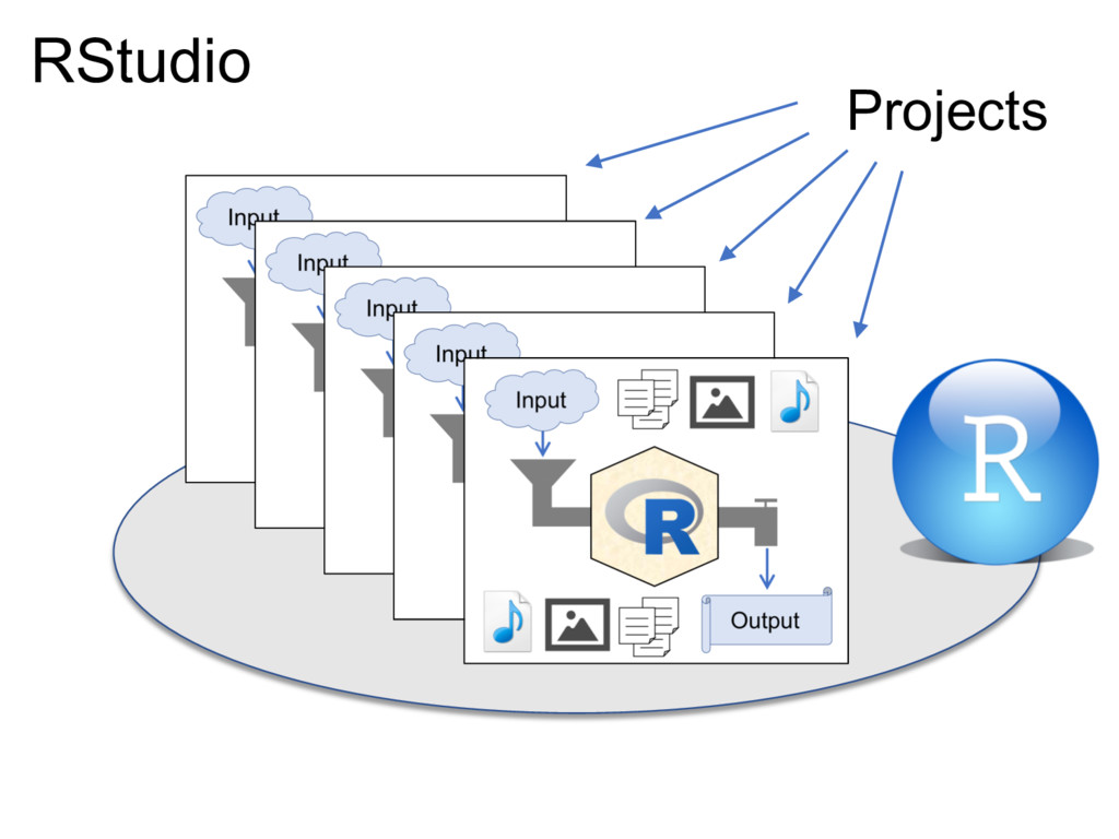 Projects RStudio