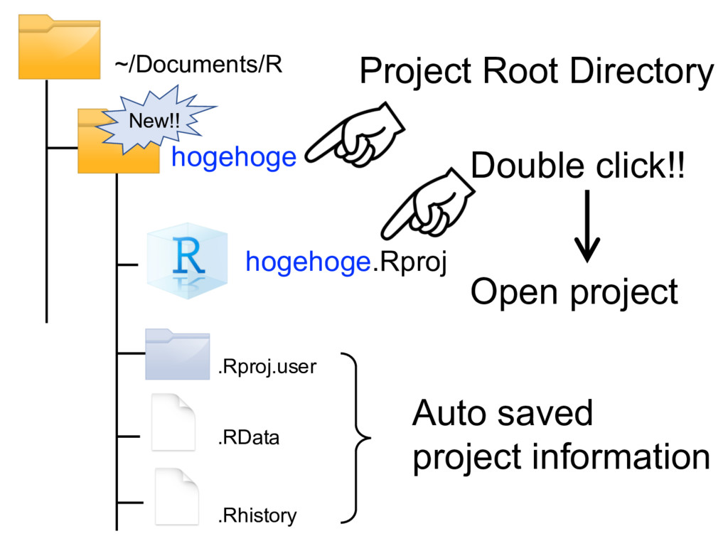 hogehoge ~/Documents/R hogehoge.Rproj .Rproj.us...