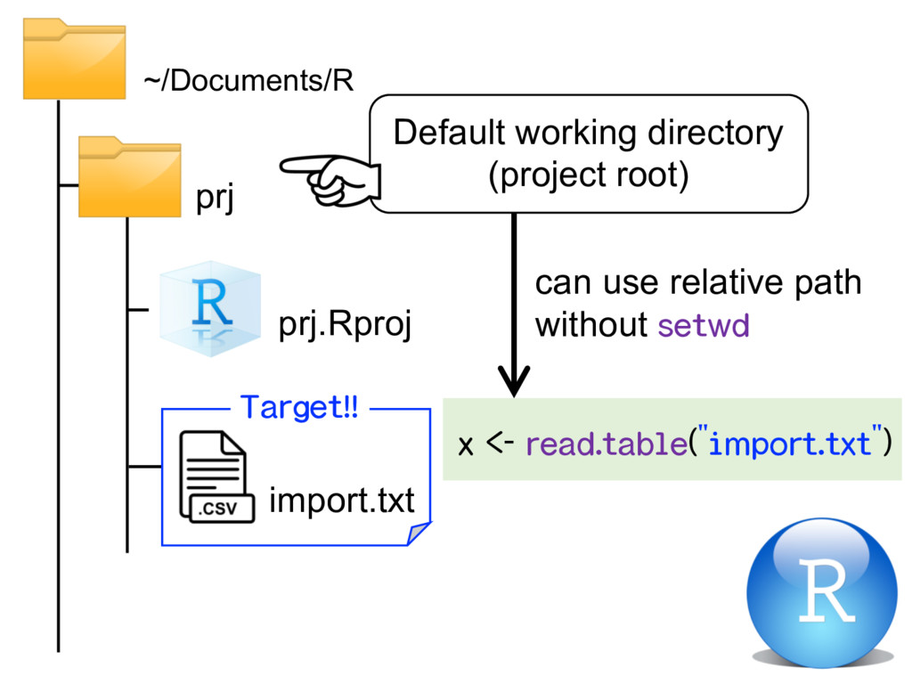 prj ~/Documents/R prj.Rproj import.txt Default ...