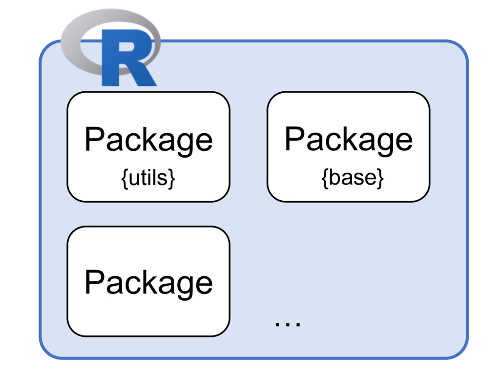 Package … {utils} Package {base} Package