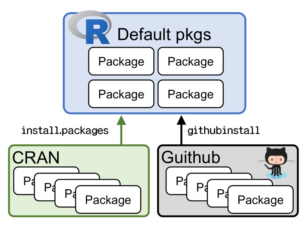 Package Default pkgs Package Package Package CR...