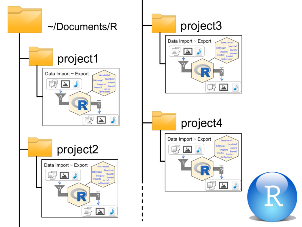 ~/Documents/R project1 project2 project3 projec...