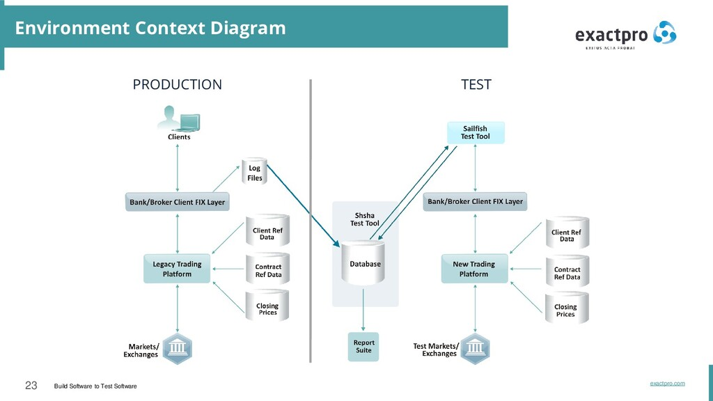 23 Build Software to Test Software exactpro.com...