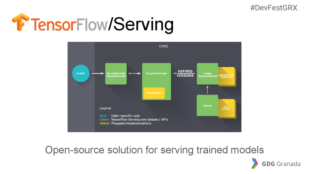 /Serving Open-source solution for serving train...