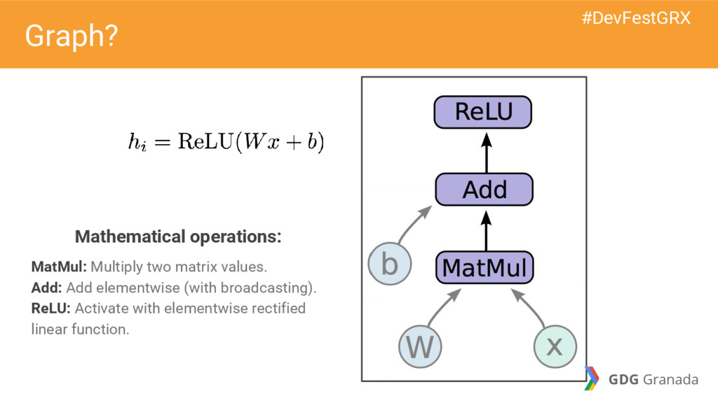 Mathematical operations: MatMul: Multiply two m...