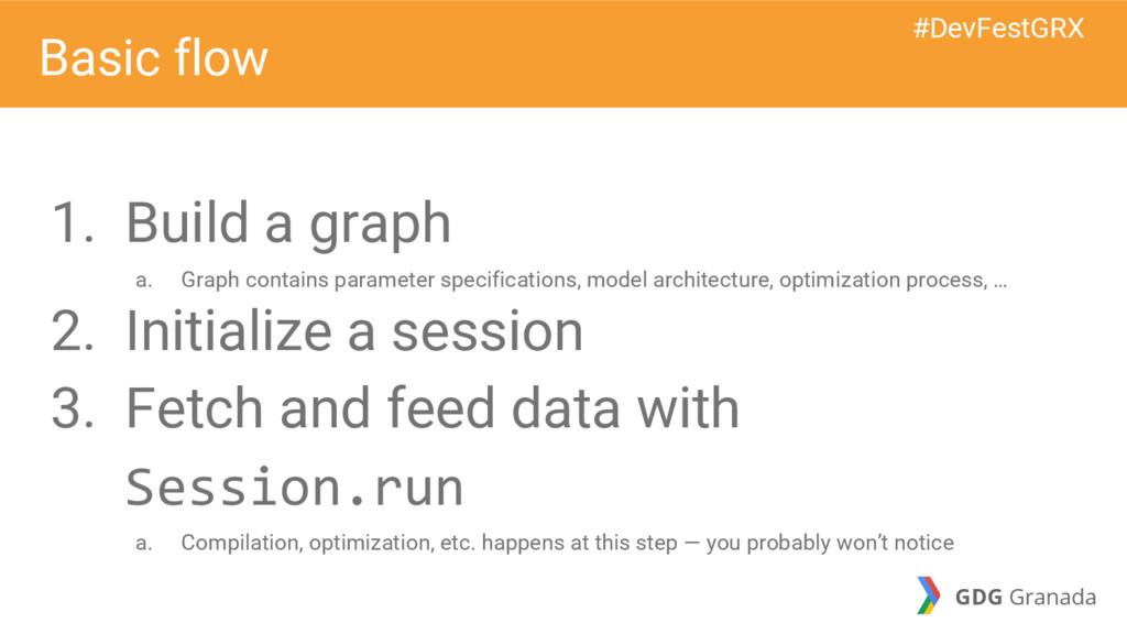 1. Build a graph a. Graph contains parameter sp...