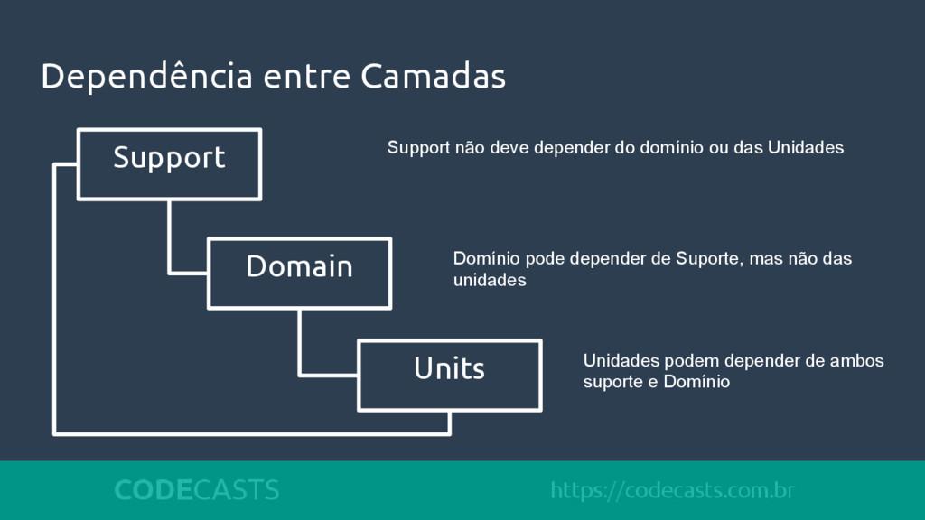 Dependência entre Camadas Support Domain Units ...