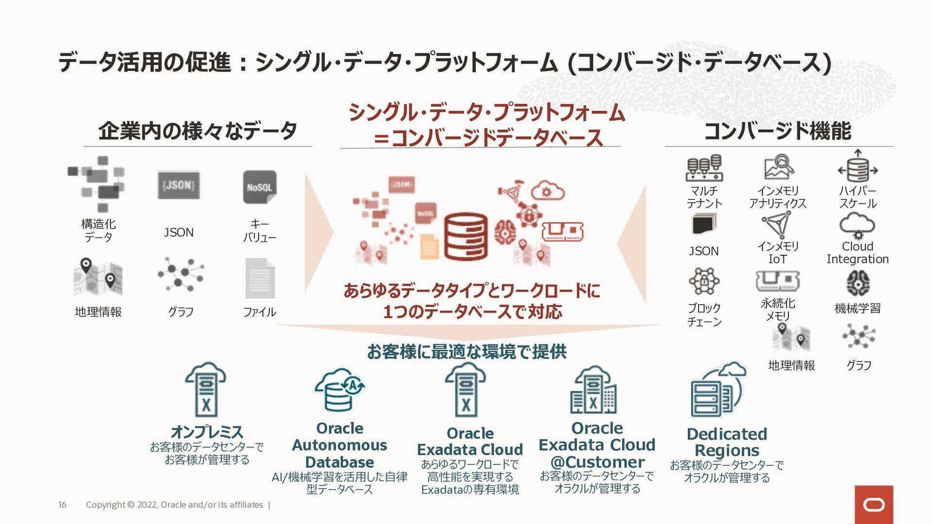 Oracle Database Cloud Serviceの種別 オラクルの提供するデータベー...