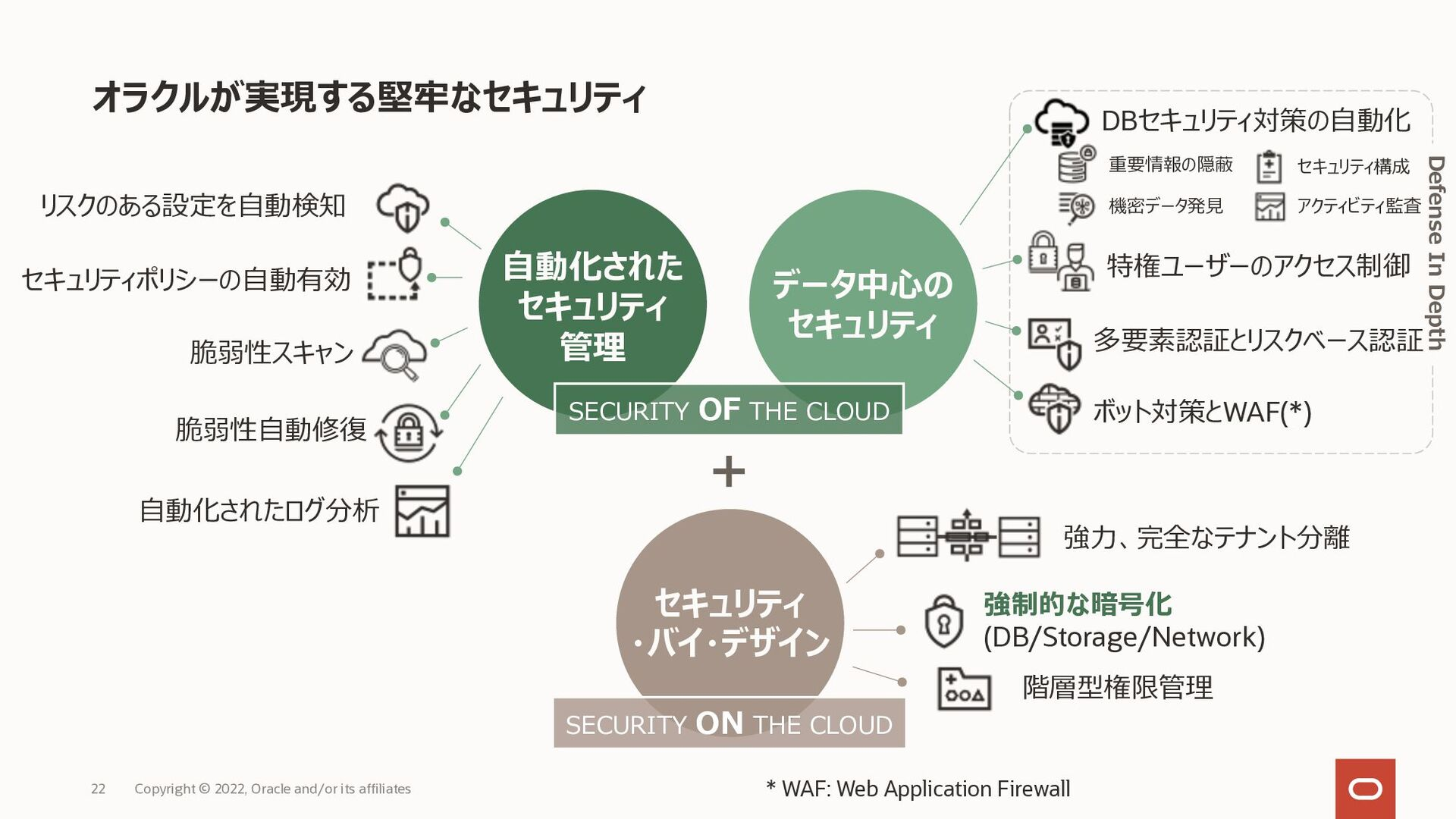 Oracle Cloud Infrastructure が採⽤される理由 Copyright ...