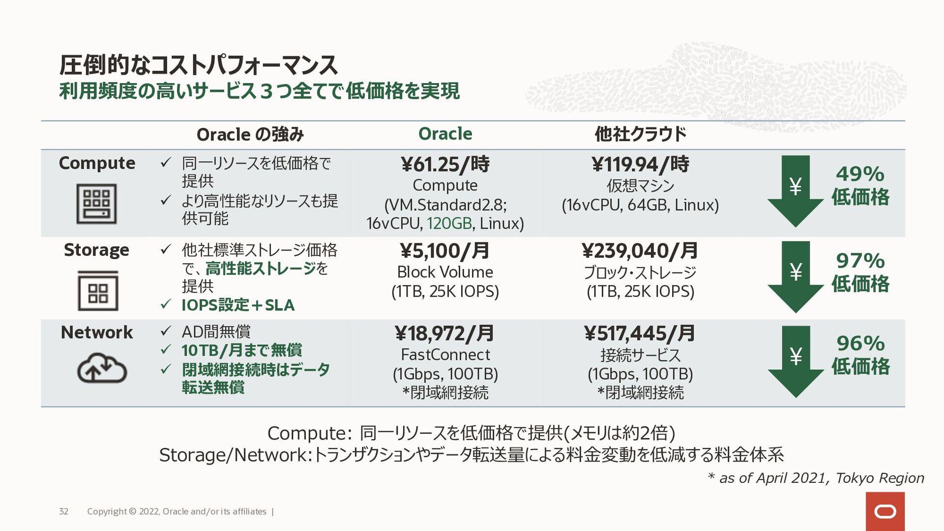 ⼀般的な可⽤性だけでなく、性能/管理も加える 安定した⾼速な基盤を元に、業界初のSLAを定義 ...