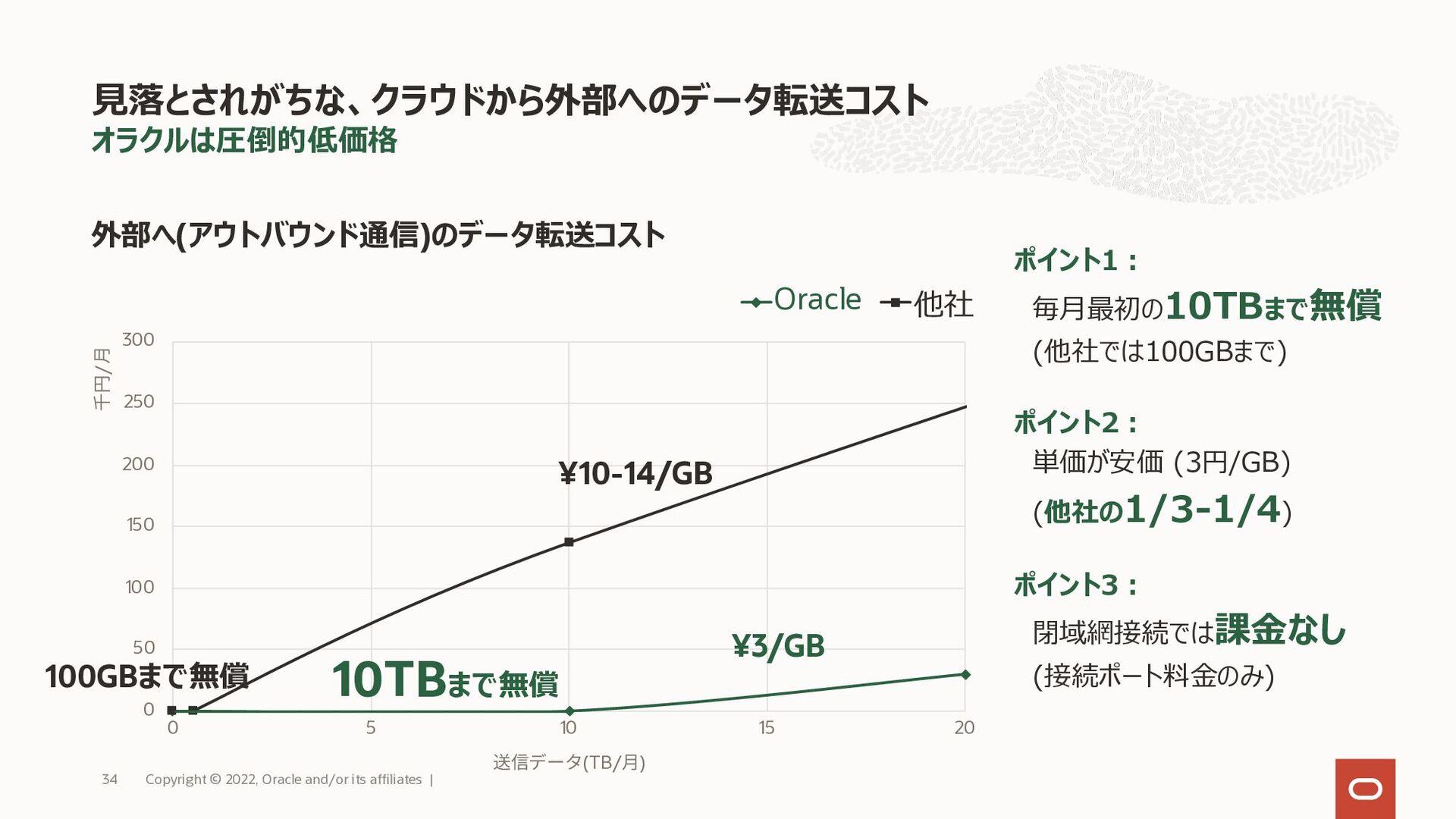 """今までのクラウドが提供できていなかった 真の""""Flexible"""" OCIのコンピュート 15 ..."""