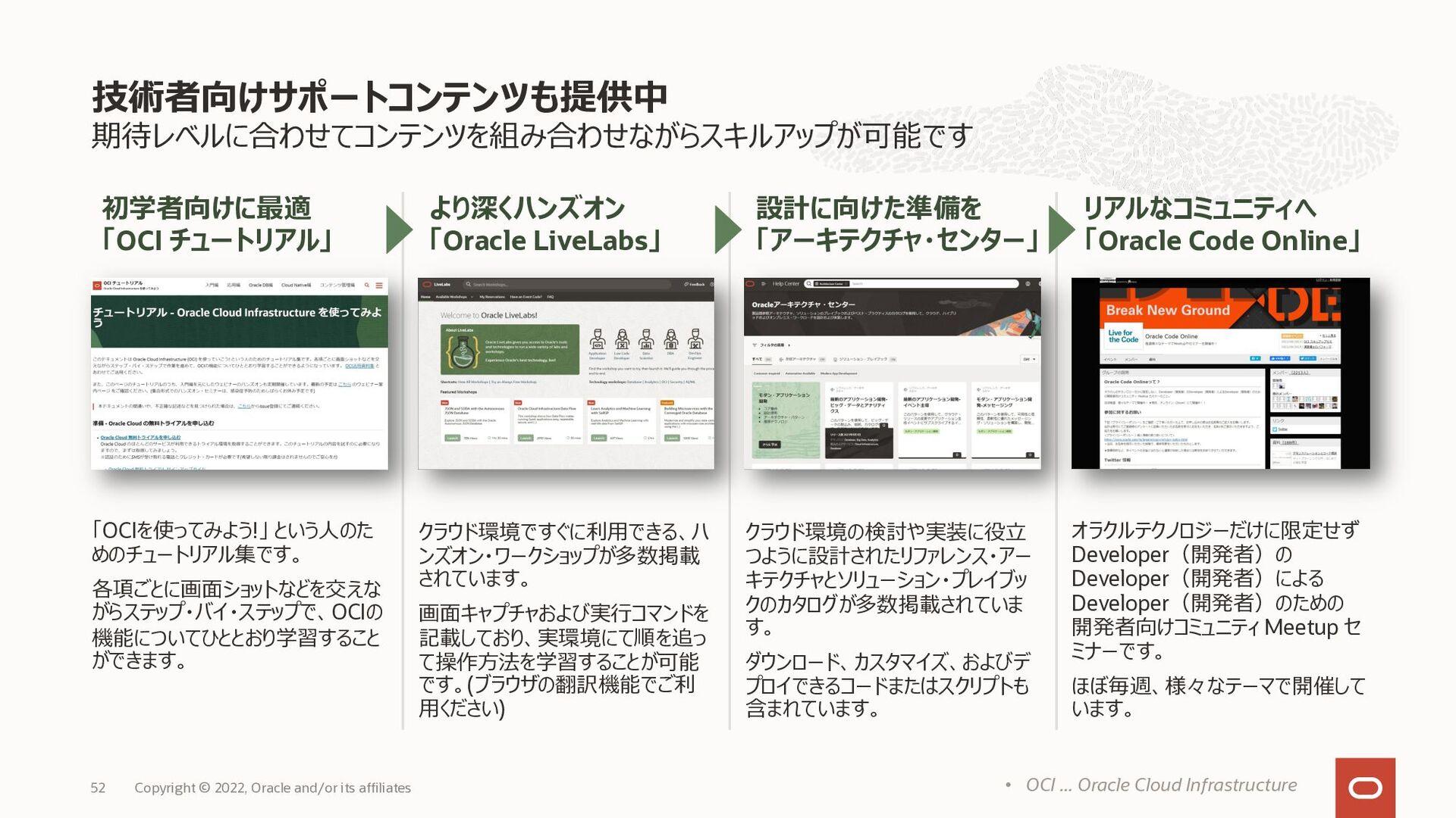 お客様のご利⽤に応じた、柔軟な契約体系モデル Oracle Cloud Infrastruct...