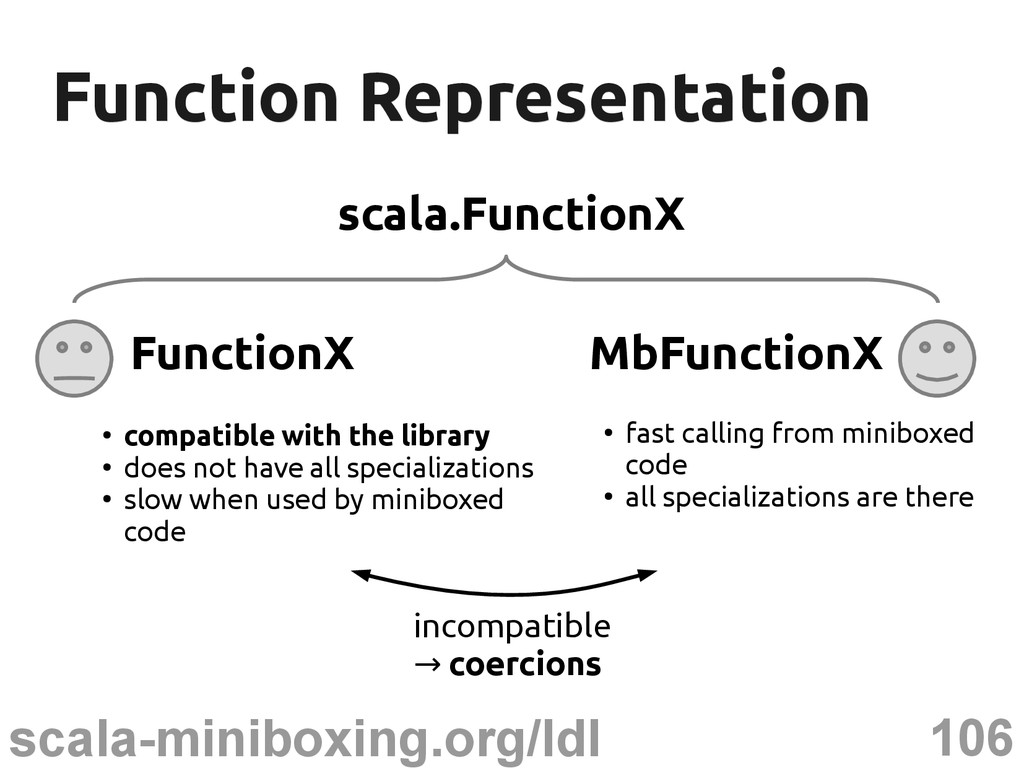 106 scala-miniboxing.org/ldl Function Represent...