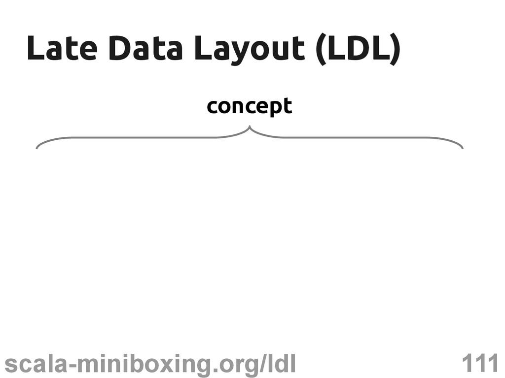 111 scala-miniboxing.org/ldl Late Data Layout (...