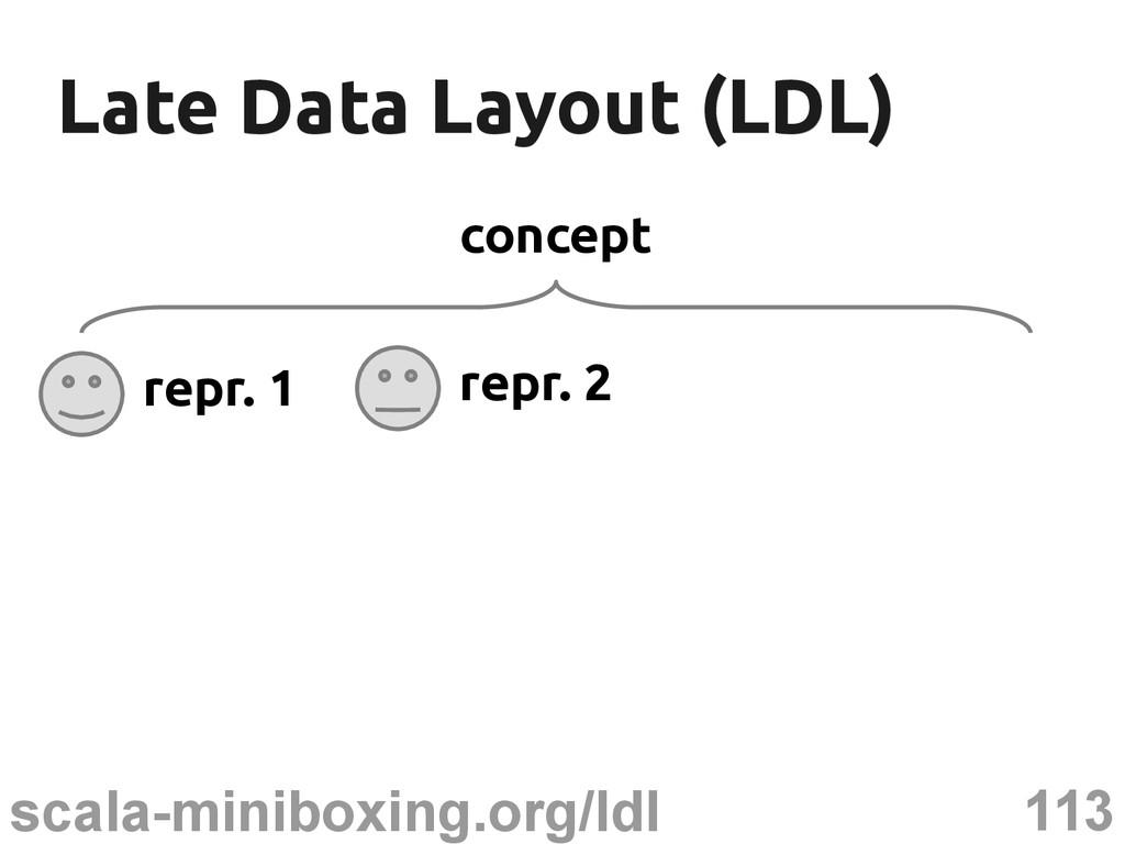 113 scala-miniboxing.org/ldl Late Data Layout (...